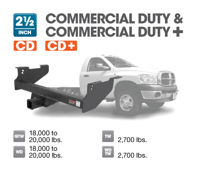 Commercial Duty & Commercial Duty +